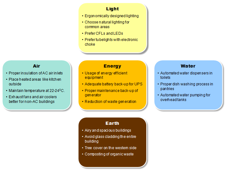 energy efficient office guide