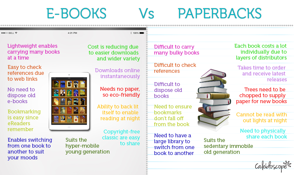 books vs ebooks I love paper books, though i do have a kindle and i read a lot of e-books i get arcs from authors and publishers, and having an e-book reader means i can get through them that much faster.