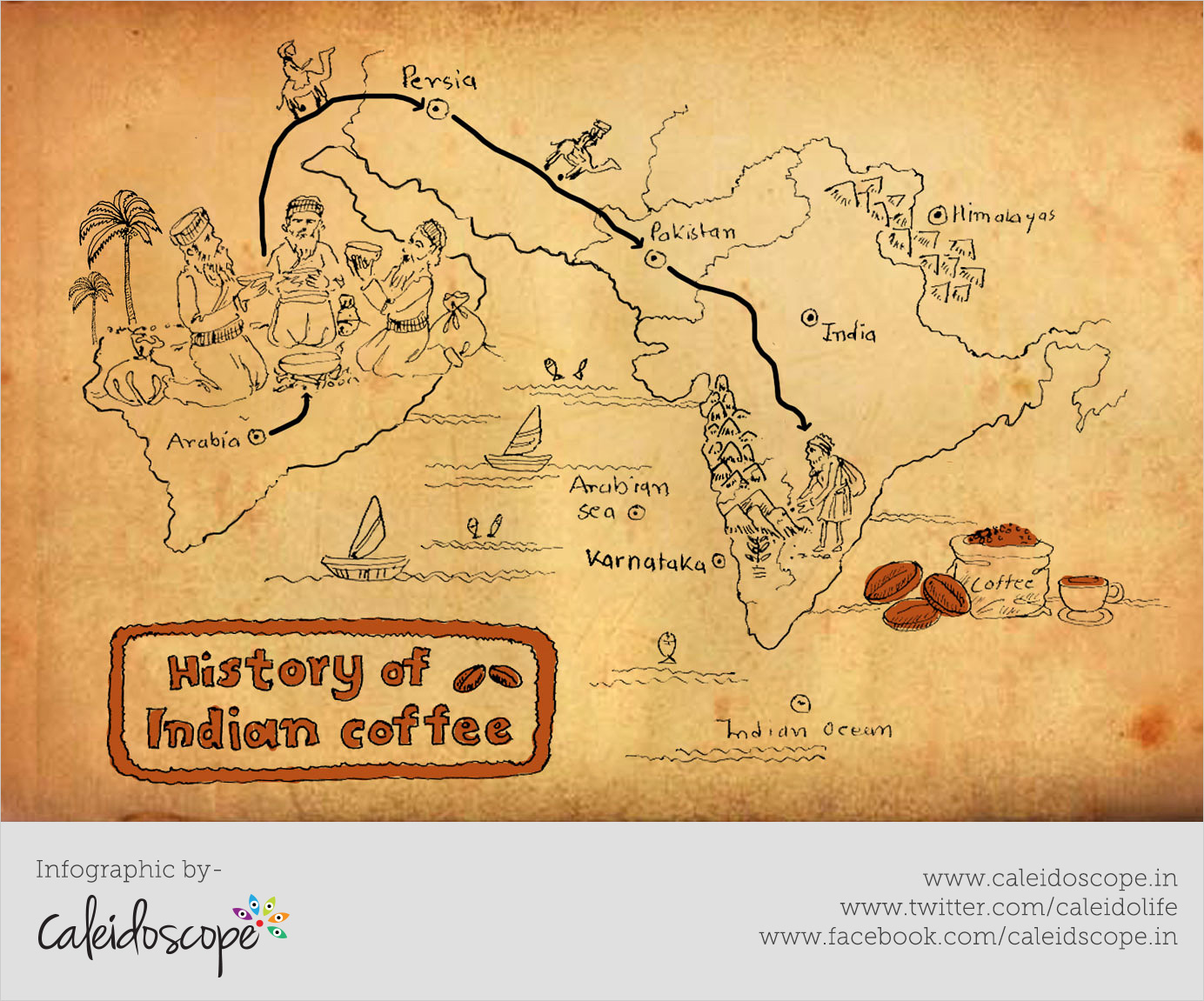 India Infographics -History-of-Indian-Coffee