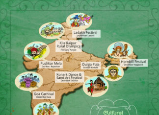 India Infographics - Cultural festivals of India
