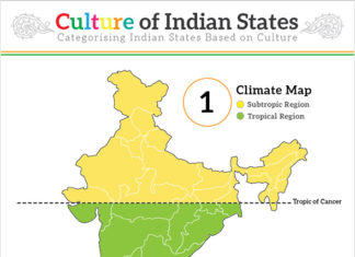 Culture of Indian States