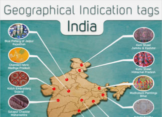 Geographical Indicator Tags India