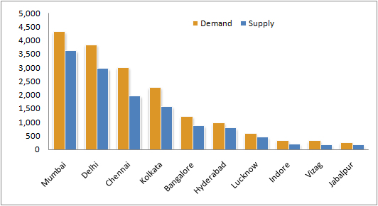 Water-demand-supply-indian-cities